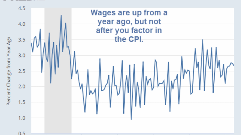 Real Wages Decline Year-Over-Year