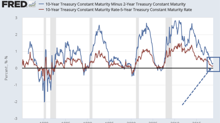 In Search of the Allegedly Steepening Yield Curve