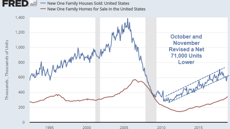 December New Home Sales Jump 3.7% From Huge Negative Revisions