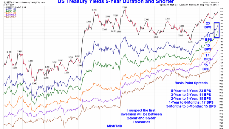 What Spot in the Yield Curve is Likely to Invert First?
