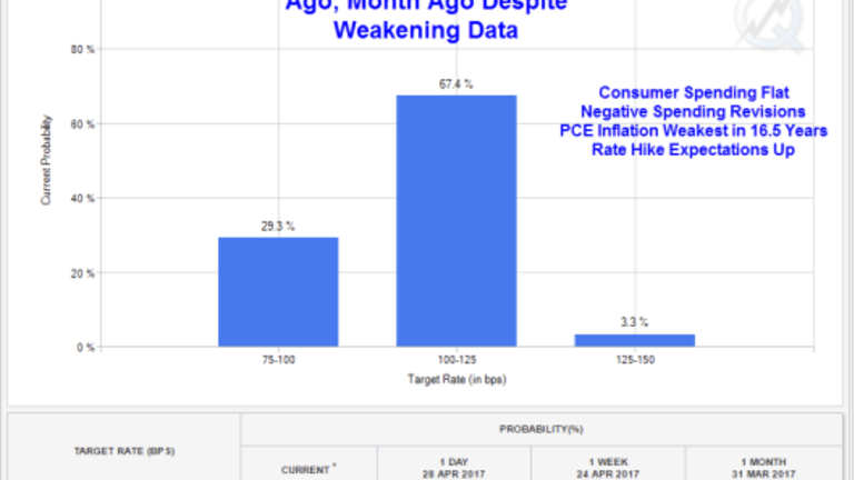 Consumer Spending Flat, PCE Inflation Weakest Showing In 16 Years, Rate Hike Odds Rising