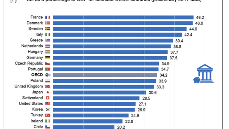 France Overtakes Denmark for Top Spot in Most Taxes as Percent of GDP
