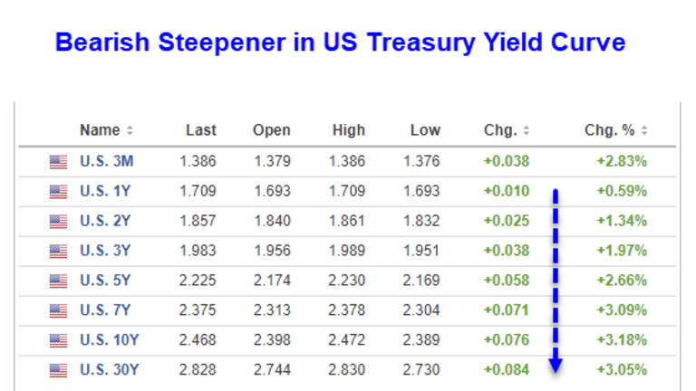 Yield Curve Steepens Dramatically: What's Going On?