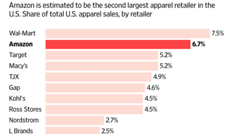 Retail Department Store Carnage: Amazon to Blame? Mish 12-Point Summation