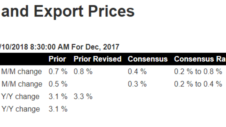 Little Signs of Life in Import and Export Prices