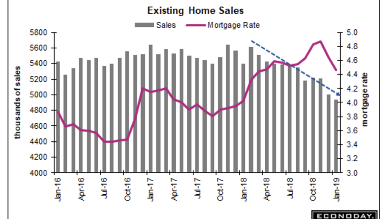 Existing Home Sales Down Again: -1.2% Month Over Month, -8.5% Year-Over-Year