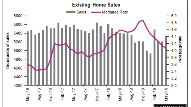 Existing Home Sales Top Consensus