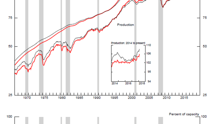 Industrial Production Shows Signs of Life