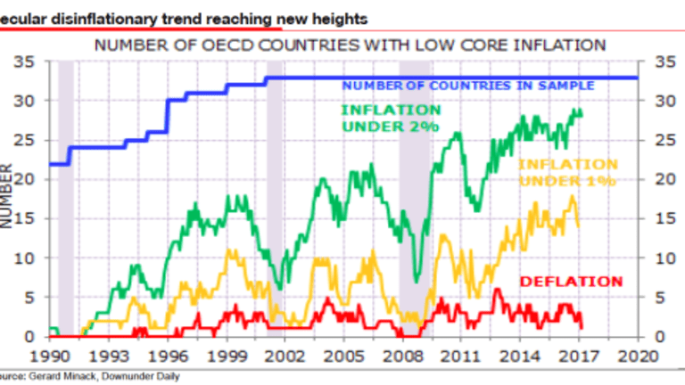 Secular Disinflationary Trend Hits New Highs: Deflation on Deck? What's That Mean for Gold?