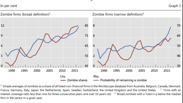 Rise of the Zombie Corporations: Percentage Keeps Increasing, BIS Explains Why