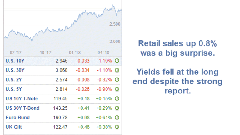 Spending Like Crazy: Retail Sales Jump but Bond Yields Lower