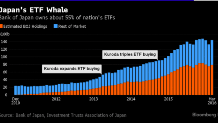 Bank of Japan Owns Over Half of Japanese ETFs; Why Stop There?