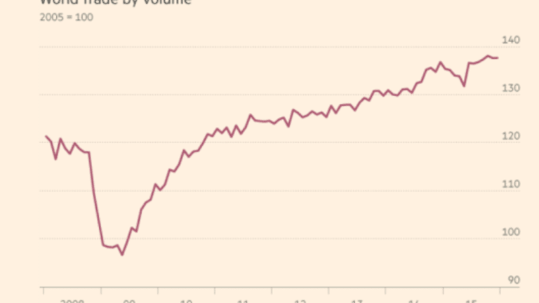 World Trade Plunges13.8% in US Dollar Terms