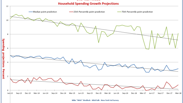 Spending, Inflation, Income Expectations: Consumers Expect No Improvement