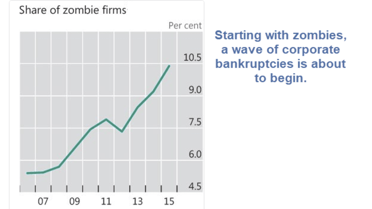 Wave of Corporate Bankruptcies Coming: GE Warns About its Subprime Mortgage Unit