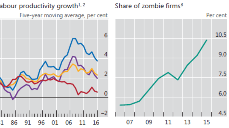 Zombie Corporations: 10% of Companies Depend on Cheap Fed Money