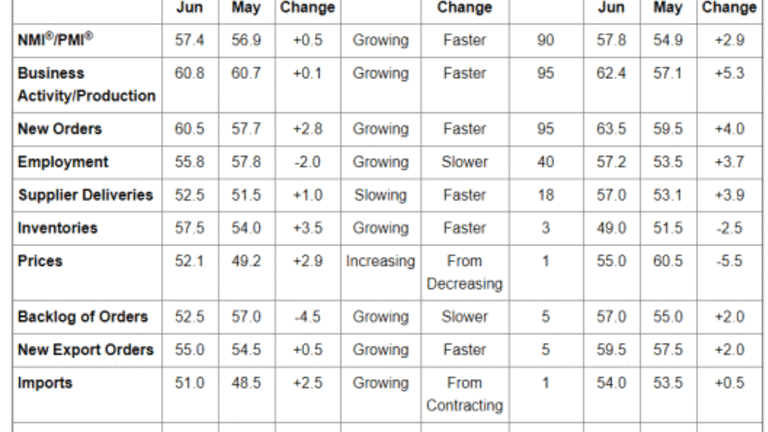 2nd Quarter GDP Estimates from ISM and Markit