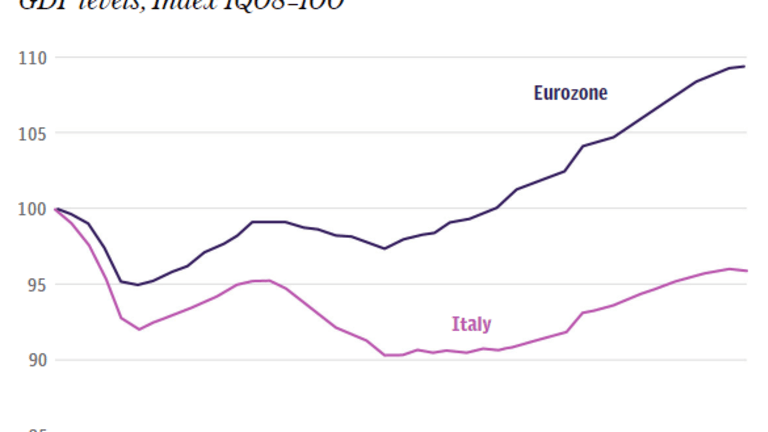 Italy Heads for 2nd Lost Decade, Entire Eurozone on Verge of Contraction