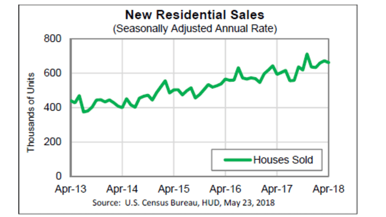 April New Home Sales Slide 1.5%, March Revised Sharply Lower