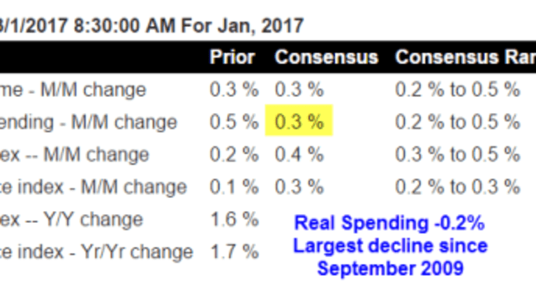 Inflation-Adjusted Spending Declines Most Since September 2009: Stagflation Coming?