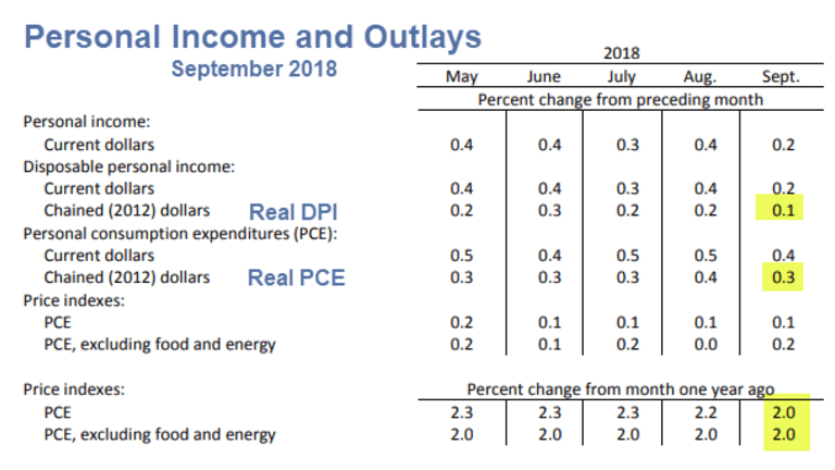 Personal Income Up 0.2%, Smallest in 15 Months, Spending Up 0.4%