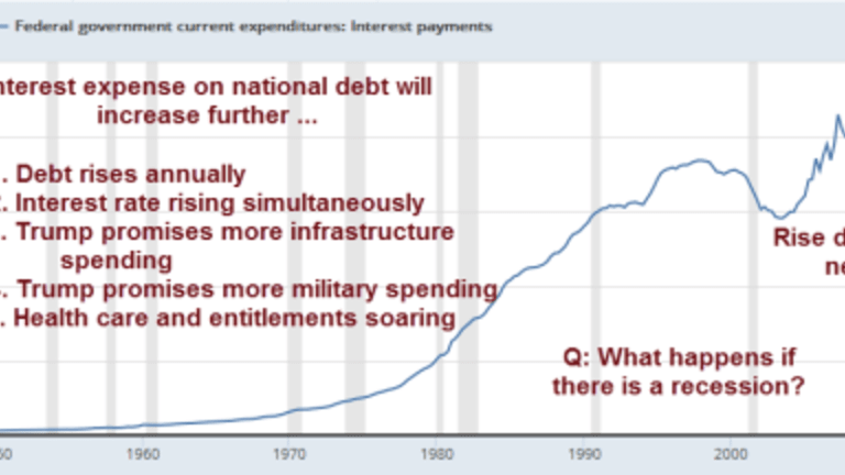 Rate Hike Spotlight: Interest on National Debt; What Can Possibly Go Wrong?