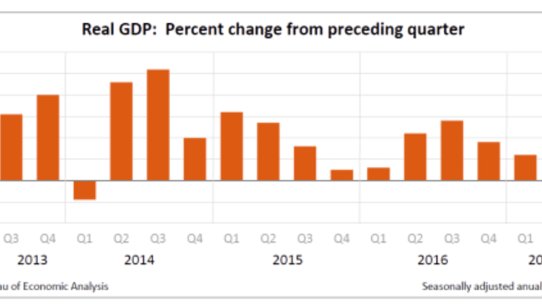 GDP Bounce as Expected, Spending Jumps