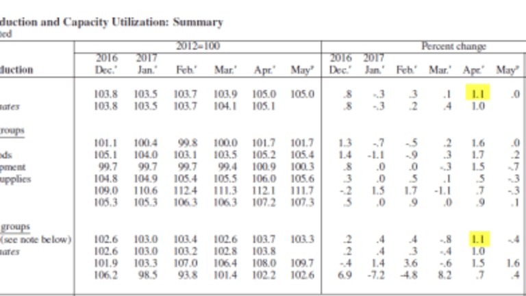 May Industrial Production Flat, Manufacturing Dives: Exploring the April Outlier