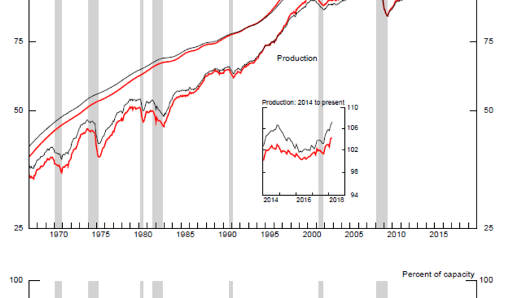 Industrial Production +0.5 Percent but Manufacturing Weak at +0.1 Percent