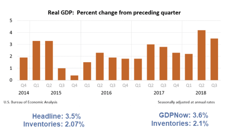 Third Quarter GDP 3.5%, Much Weaker Than it Looks: Inventory Adjustment 2.07%