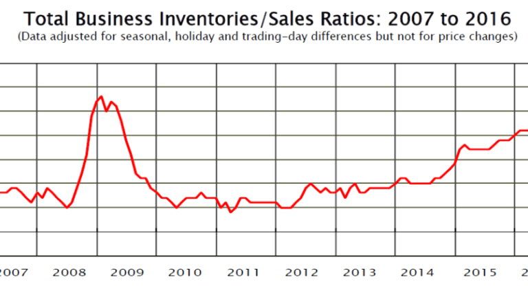 Inventory to Sales Ratios: What's Really Going On?
