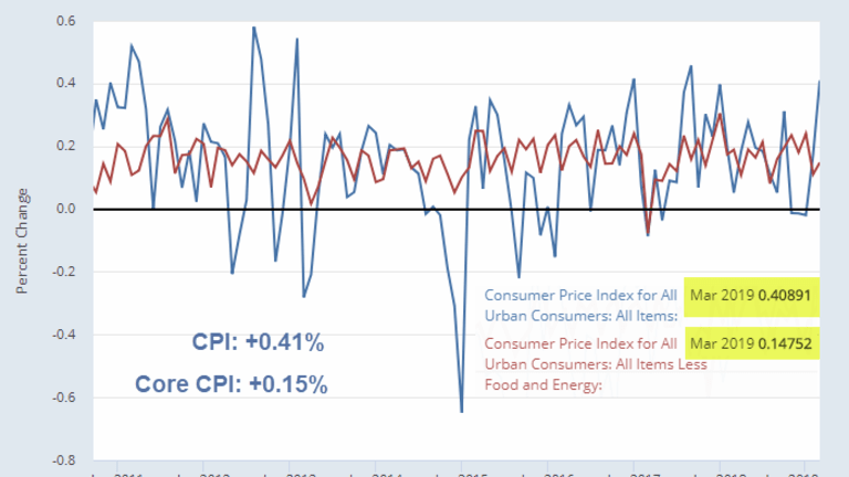 CPI Jumps 0.41% in March: Gasoline, Up 6.5%, Core CPI Up 0.15%