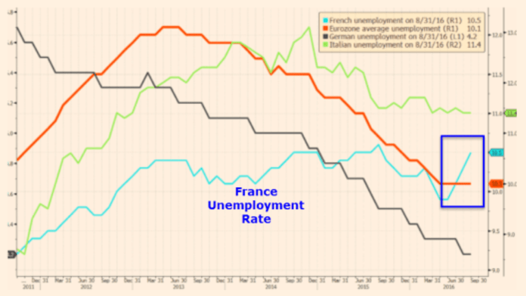 French Unemployment Soars: Will Hollande Keep His Word or Will He Humiliate Himself?