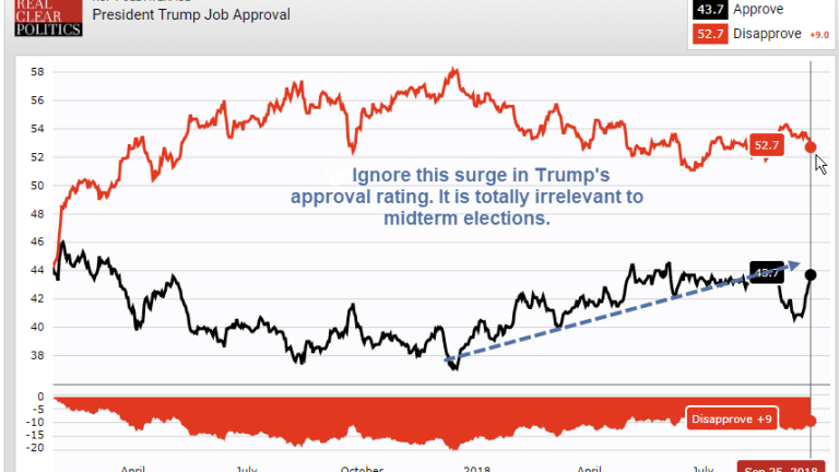 Ignore the Surge in Trump's Approval Rating: Democrats May Win the Senate