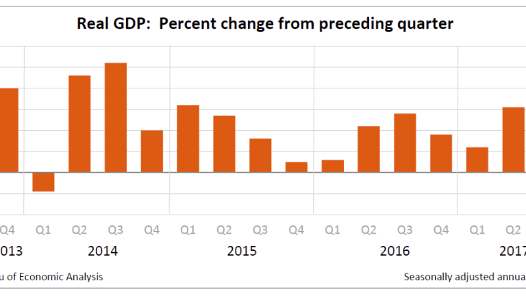 Real 3rd-Quarter GDP 3.0%, Inventories Provide Boost: Personal Income Decelerates