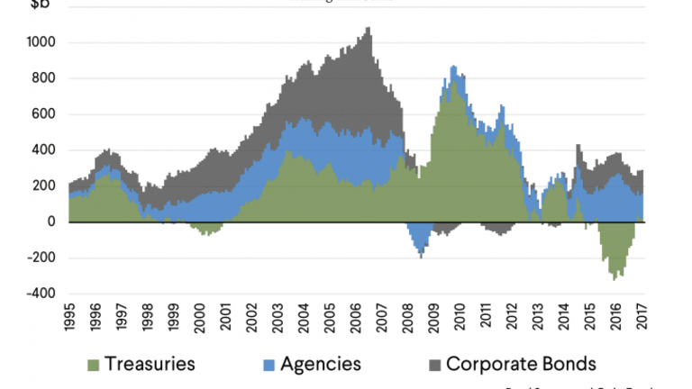 With Trade Deficits Soaring: Who Will Buy US Treasuries?