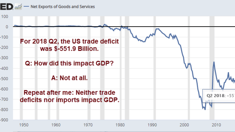 Think Imports and Trade Deficits Impact GDP? Think Again!