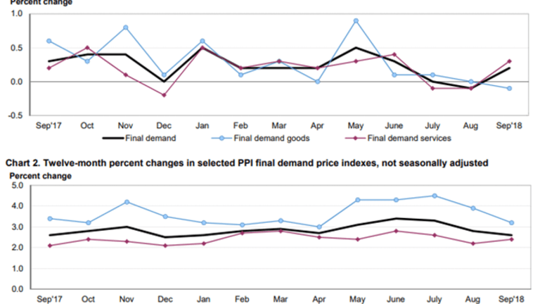 Producer Prices: Up 0.2% Month-Over-Month, Down 0.2% Year-Over-Year