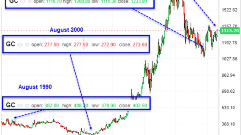 Gold and Bitcoin Hype Hits Stratosphere (Part 1)