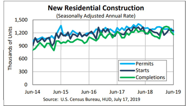 Housing Slowly Rolling Over: June Permits Down 6.1%, Starts Down 0.9%