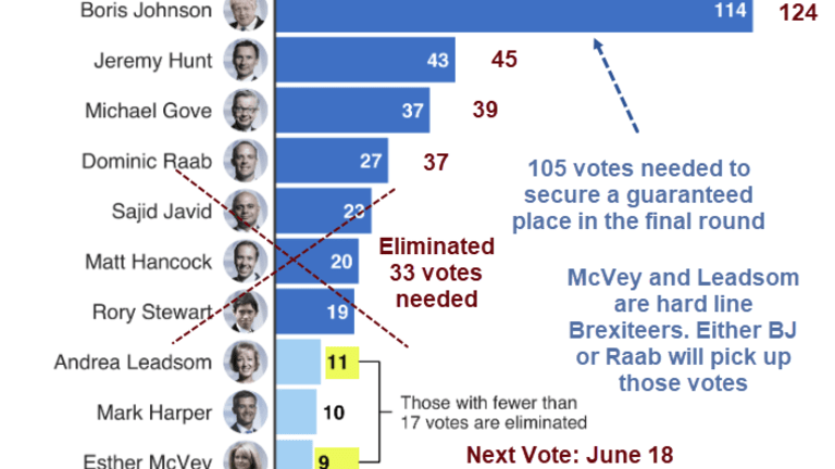 BoJo's Odds of Being UK's Next PM Soar to 83% Following Massive 1st Round Ballot