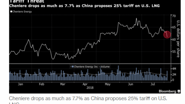 China Fires Back with Tariffs on LNG, Wheat, Whine: US LNG Exporters Dive