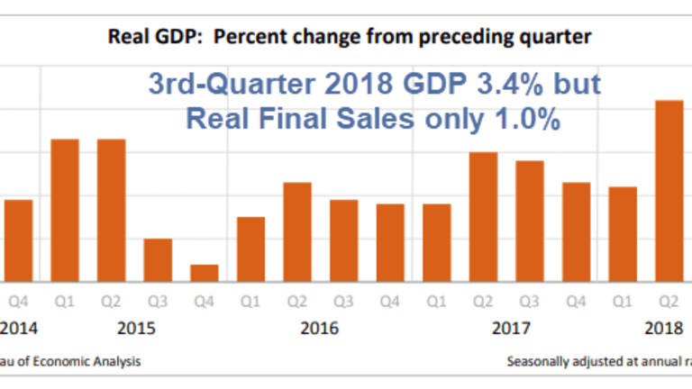 BEA Revises Third-Quarter GDP Slightly Lower to 3.4%: Real Final Sales Only 1%