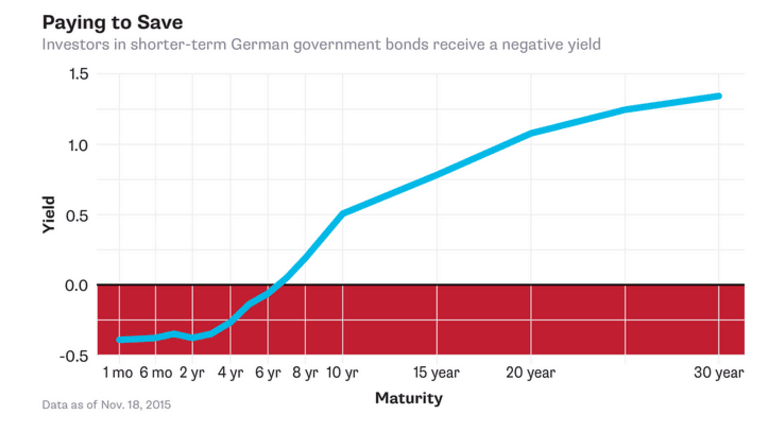 Swiss Bank Hits Customers With Negative Interest Rates; Crazy? What About Velocity?