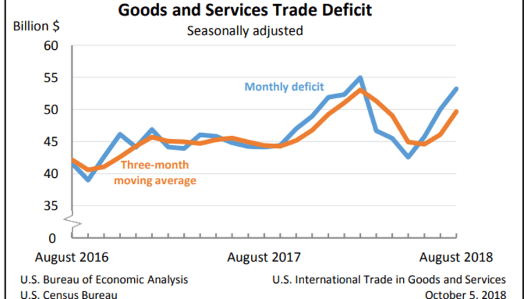 Trade Deficit Widens Despite Tariffs: Record Deficits With China, Mexico