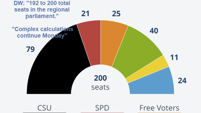 Exit Polls Show CSU Suffers Worst Bavaria Result Since 1950, Greens and AfD Gain