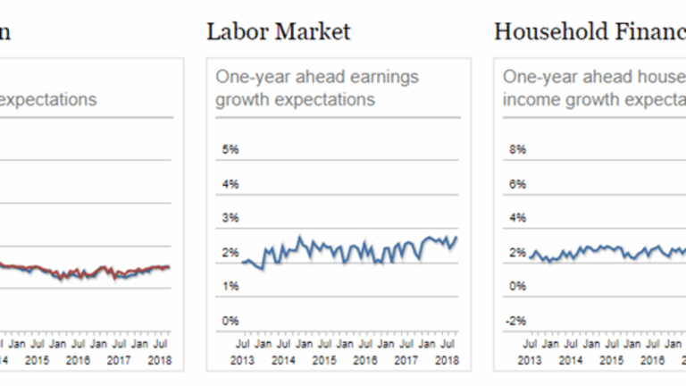 One Year Look-Ahead Expectations: Household Income, Inflation, Spending