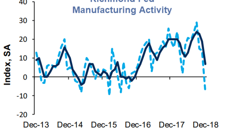 Richmond Fed Manufacturing Index Record Plunge Coupled With Twilight Zone Hiring