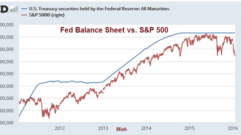 Financial Engineering Chart of the Day: Fed Balance Sheet vs. S&P 500