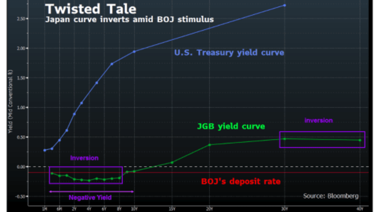 Japan's Negative-Yield, Inverted Bond Market Close to Breaking Point